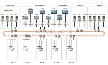 dcs 制药dcs自动化控制系统