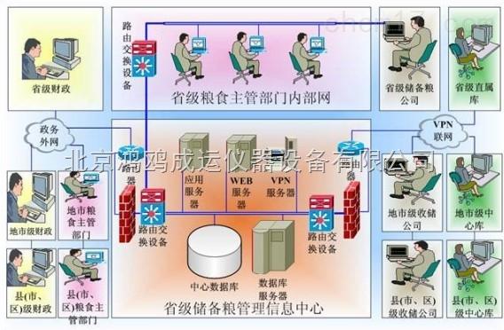 智慧粮库——虫害监测系统和智能气体监测