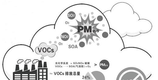 VOCs监测市场前景广阔 企业纷纷出招抢占先机