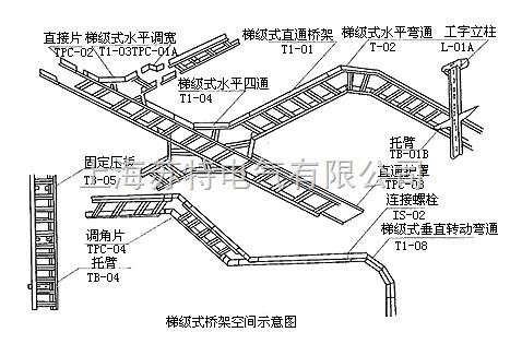 低压电线电缆技术参数图片1