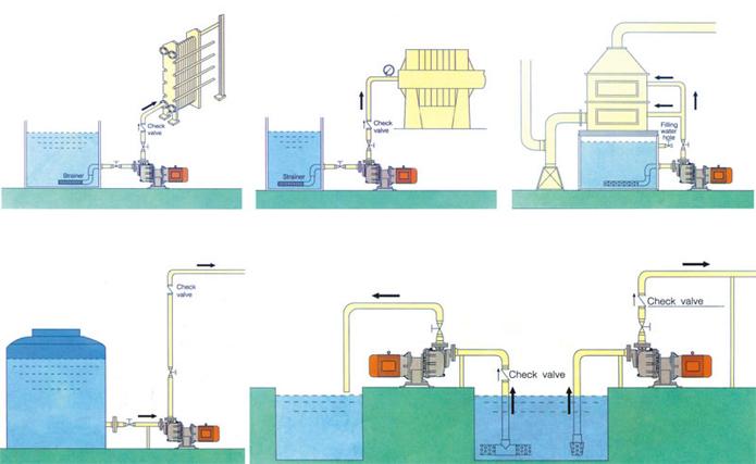 自吸泵安装注意事项及安装示意图