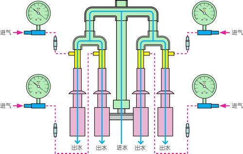 循環水式多用真空泵工作原理