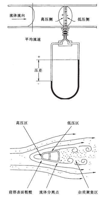 煤气流量计测量高炉煤气