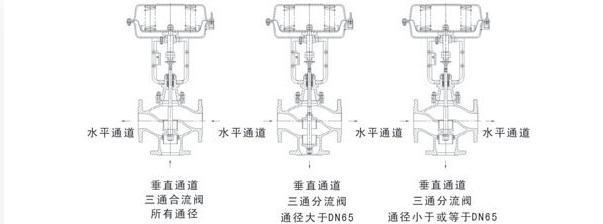 三通气动调节阀结构图