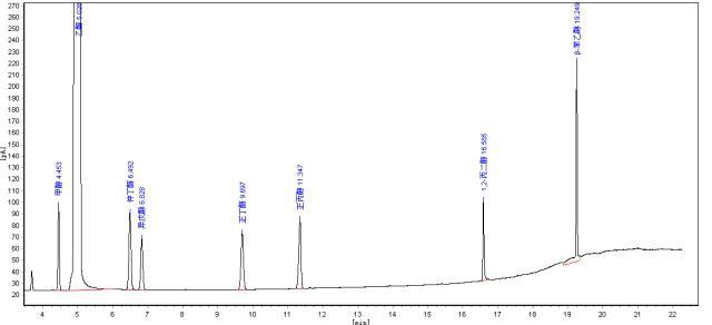 气相色谱仪检测醇