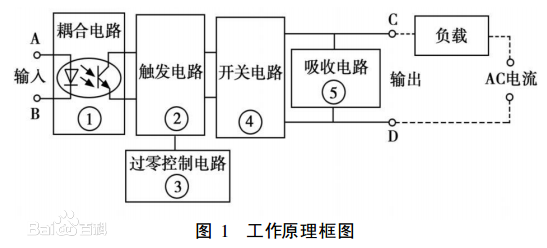 性器件或功率场效应管