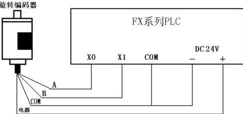 和其控制系统的接口电路相匹配 上图左侧波形为编码器正转输出波形