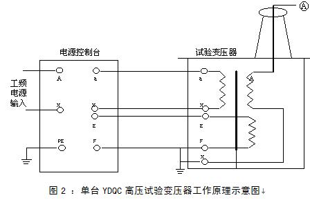 其它专用仪器 其它 上海来扬电气科技有限公司 变频串并联谐振耐压