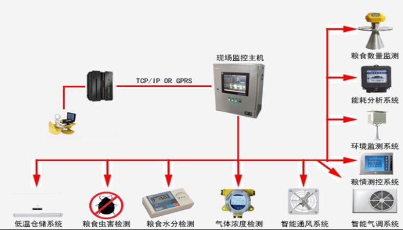 粮仓电子测温系统是利用现代电子技术来实现粮食储藏过程中对粮情温度变化的实时监测、对监测数据进行分析与预测、对异常粮情提出处理建议和予以控制的装置设备。它可以为科学及安全储粮提供技术保证和科学依据。 粮仓电子测温系统是通过无线射频的方式将计算机、测温从机和测温传感器等连结起来构成的。 粮仓电子测温电缆,分模拟式和数字式两种。一般由温度传感器、导线、抗拉钢丝绳及护套组成。测温电缆内至少包含一个温度传感器,可根据需要设置N个 1.