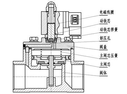 先导式防爆电磁阀产品结构