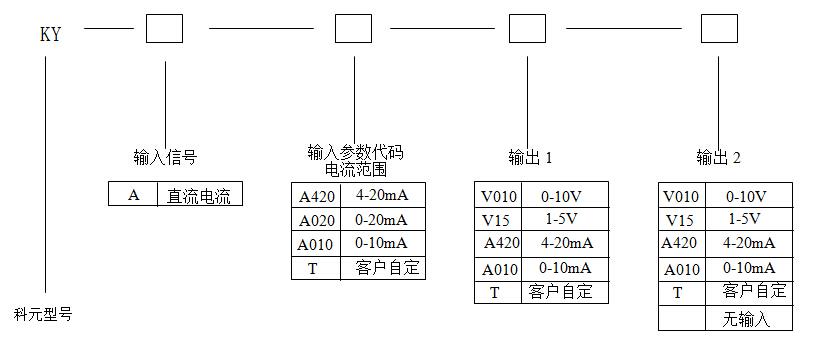 常用规格实例 类型: KY-A-A420-A420 输入:4~20mAdc 输出:4~20mAdc; 描述:此产品为一进一出无源信号隔离器,一路4~20mA直流信号输入,隔离变送输出一路直流信号,输出为4~20mAdc直流电流信号。 科元仪器专营高品质无源过程电流隔离器,质量保证。欢迎订购咨询,服务热线:0512-65588562.