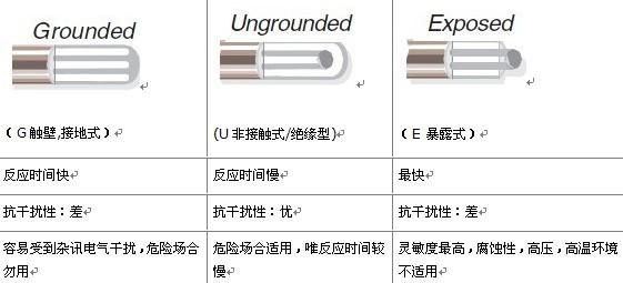美国OMEGA铠装热电偶测温端的三种接合方式
