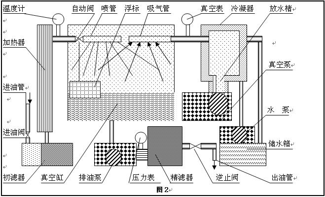 真空滤油机工作原理图之二