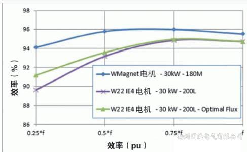 电动机效率