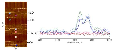 光谱,红外吸收成像等功能外,它还可以外接多个模块扩展,如纳米热分析