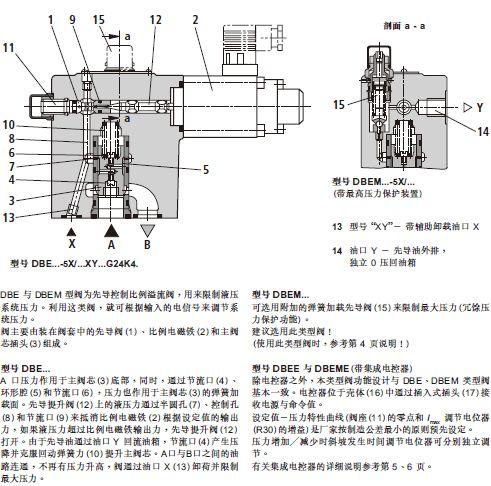 研发生产插装式比例阀和比例多路阀充分考虑到工程机械使用特点,具有