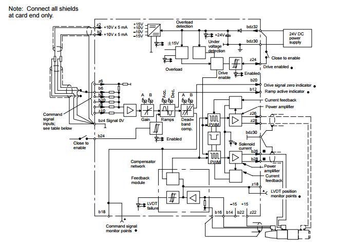 威格士VICKERS比例放大器关于性能:这两种阀供货时可带有或不带直接安装在阀上的内装放大器。工厂调整后加封以提高阀与阀之间的重复性。阀和放大器作为一个性能经过测试的组件来选择、订货、交货和安装。标准的直流 24V 电源有很宽的允差带。标准的直流 ±10V 指令信号。减少和简化了安装接线。标准的 7 针接头。指示灯状态指示和检测器测点有助于故障诊断。这一系列比例方向阀上直接装配有控制放大器,并已经与阀预先接好了线。对增益、阀芯死区补偿、颤振以及偏置的工厂设置调整确保了阀与阀之间的很好的重复