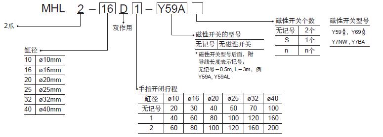如需产品的详细尺寸等具体规格咨询 本公司主营产品有:日本SMC,CKD喜开理,小金井,德国FESTO费托斯,BURKERT宝德,力士乐,美国威格士,意大利阿托斯,台湾亚德客,进口的各种气缸、流量控制元件、电磁阀、压力控制元件、全气控阀、功率阀、消声器、检测元件、压缩空气清净化元件、真空用元件、气动辅助元件,传感器以及各种液压元件,液压泵,柱塞泵,叶片泵,油泵等,竭诚欢迎各位新老客户光临惠顾。以更高品质的产品和服务,赢得客户zui大的满意为宗旨,依靠先进的现代企业管理不断深化企业内部改革,全面推行质量保证