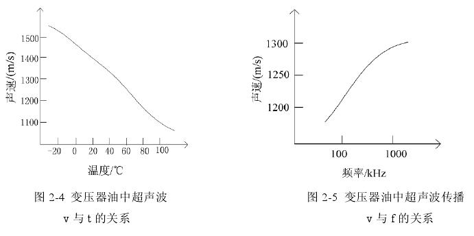 传播速度和频率的关系图