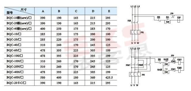 """1.防爆标志:ExdeBT4、ExdeCT4 2.防护等级:IP55、IP65 3.防腐等级:WF1 4.安装形式:挂式 5.额定电压:AC380V 6.额定电流:20A,40A 7.功率:zui大功率10KW,可逆zui大功率18.5KW 8.电流范围:0.25-40A 9.进线口螺纹:G1""""、G11/2"""" 10.电缆外径:Φ12mm~Φ17mm,Φ18mm~Φ26mm 型号 电机功率 交流接触器 热继 BQC-9A 3KW 0910 7."""