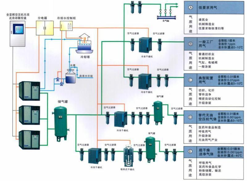 空气压缩系统构造示意图