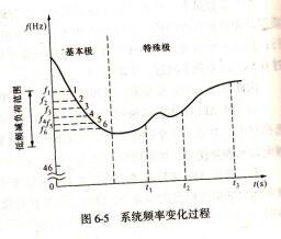 装置频率变化过程图