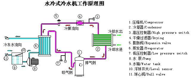 北京水冷式冷水机应用领域:   应用领域:牛奶速冻、激光,化工、电镀氧化、精密器械、油墨、印刷、造纸、五金、铸造、吹瓶、注塑吸塑行业、食品清洗冷冻、医药行业、电子电路板、波峰焊回流焊、滚筒夹层冷却、空间的净化处理、超声波清洗、浴池升降温、焊接切割、表面处理、铝型材、玻璃工艺、首饰加工、皮革、养殖业 更多款式型号冷水机(冷冻机,冷风机,,牛奶速冻机,螺杆机,冷水机维修)请电话联系 联系人:杨春侠 手机: 邮箱:@163.