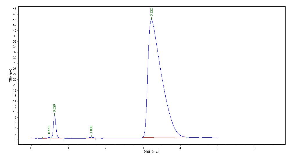 TDX-01填充柱分析谱图