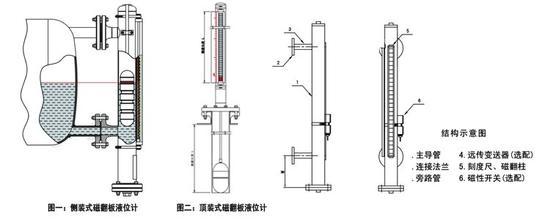 uhz-58/c型磁浮子翻板液位计