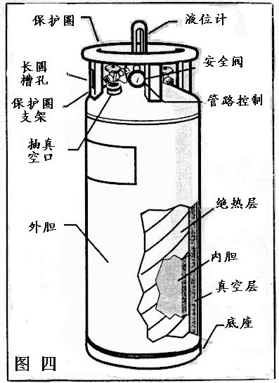 液氮罐产品结构